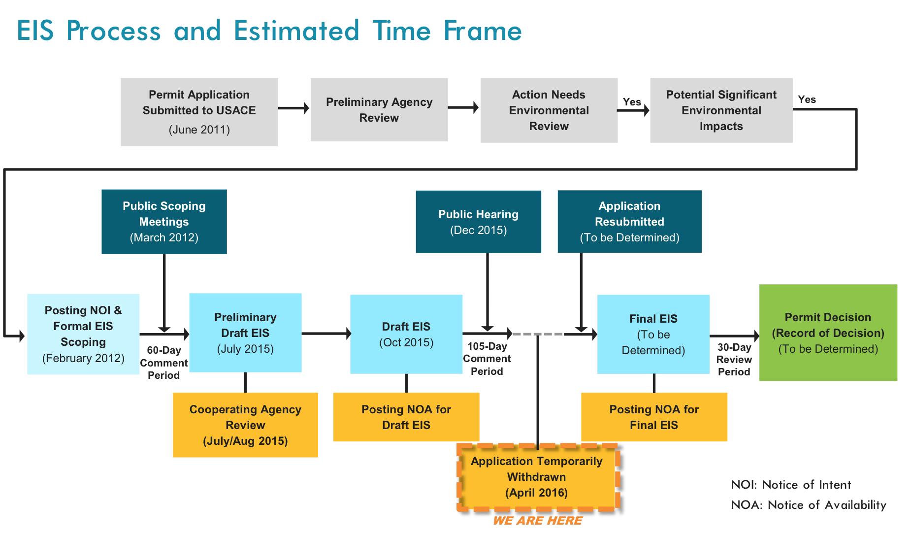 NEPA Process Chart